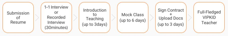 VIPKID Hiring Process (source: https://t.vipkid.com.cn/)