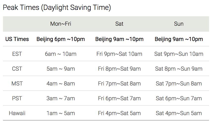 Peak Times Daylight Saving Time VIPKID (source: https://t.vipkid.com.cn/)