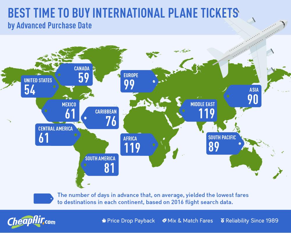 When to buy international flight infographic