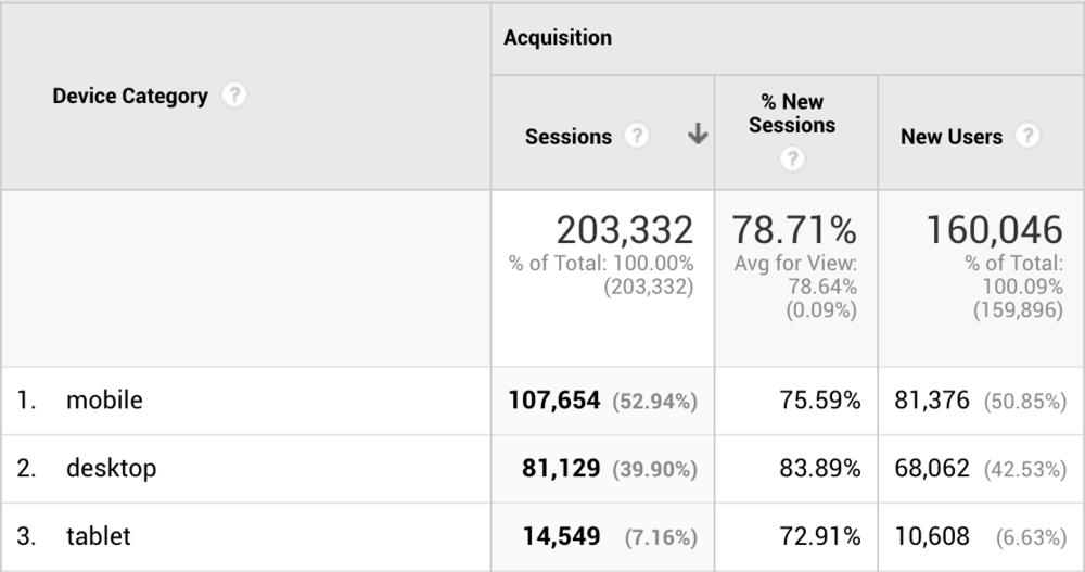 Travel Blog Income Report Traffic Stats Mobile Desktop Tablet