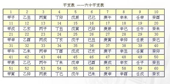 Kombinacje Niebiańskich Pni i Ziemskich Gałęzi tworzą sześćdziesiątkowy system