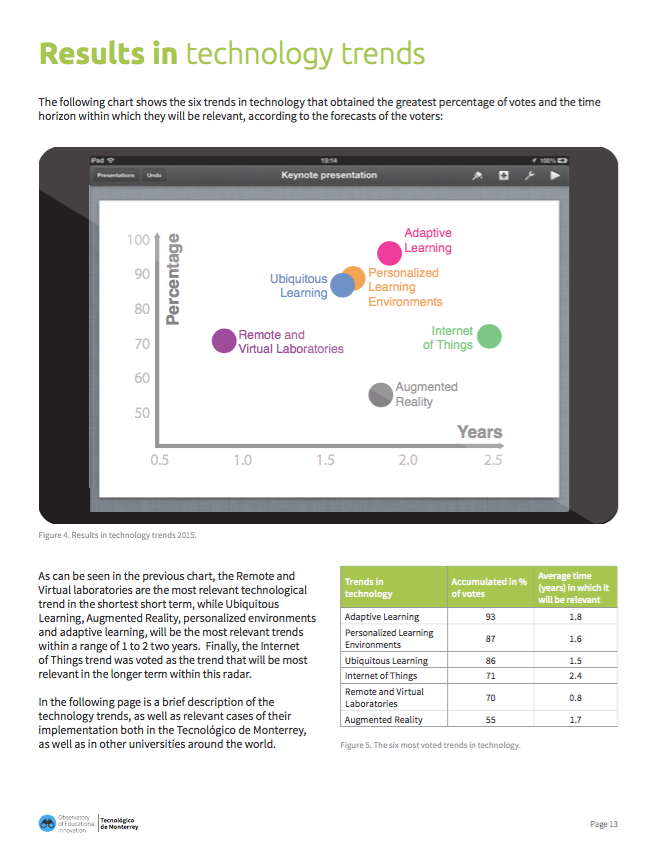 EdTech Radar 2015 Technology Trends