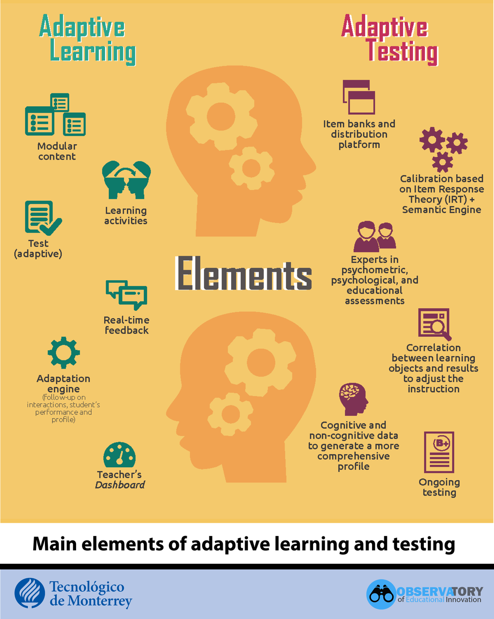 Elements Adaptive Learning