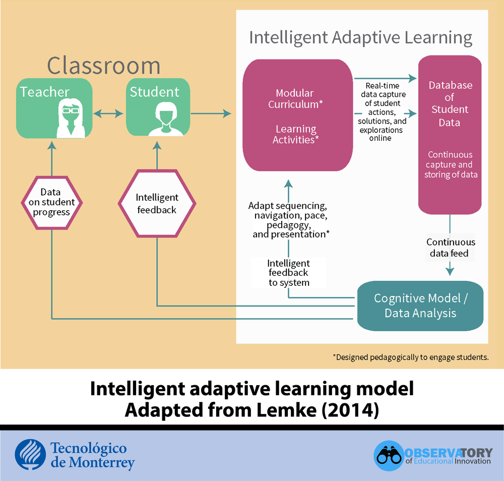 Intelligent Adaptive Learning Model