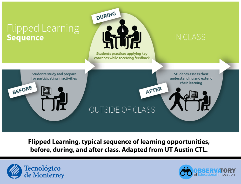 Flipped Learning Sequence