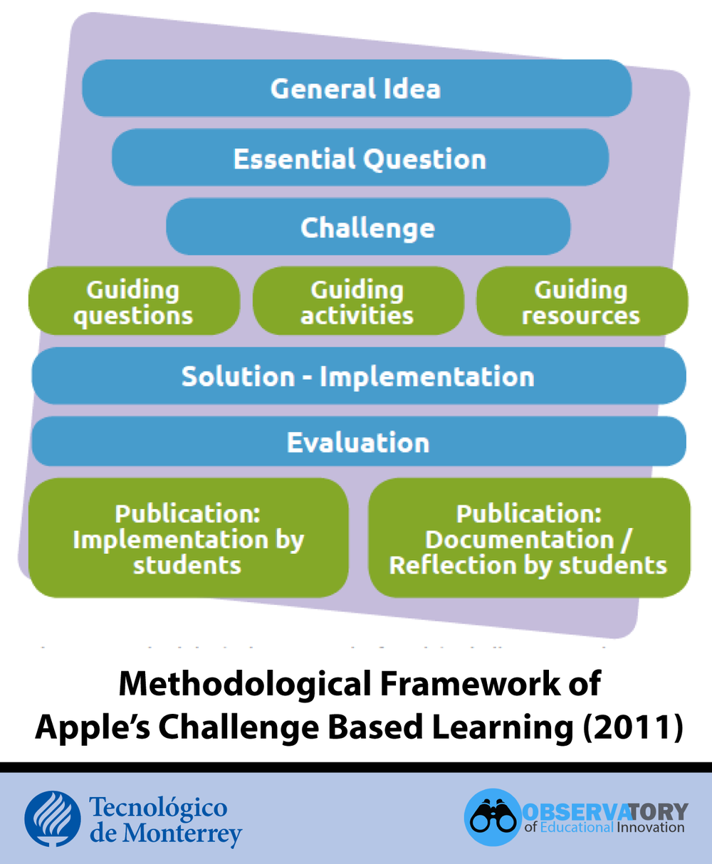 Apple's Challenge Based Learning