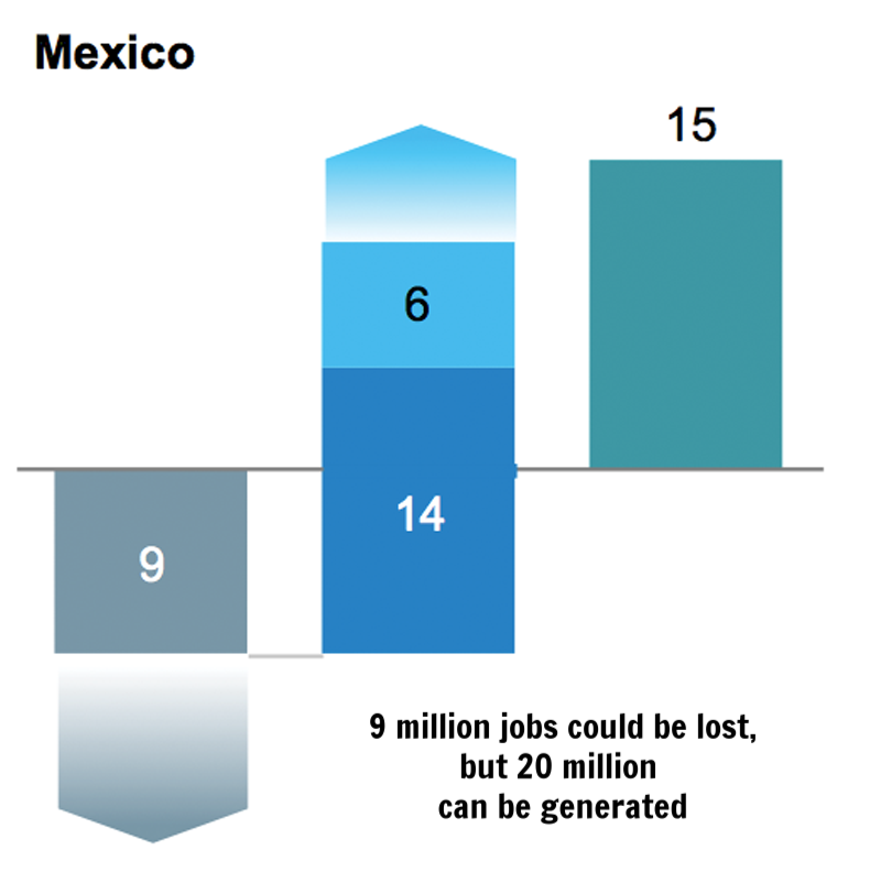 Source: McKinsey Global Institute