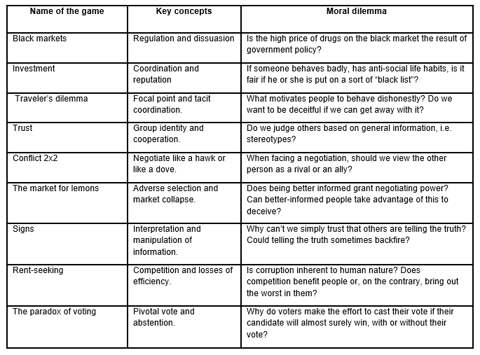Table of negotiation games in the classroom by Luis Alejandro Palacio García