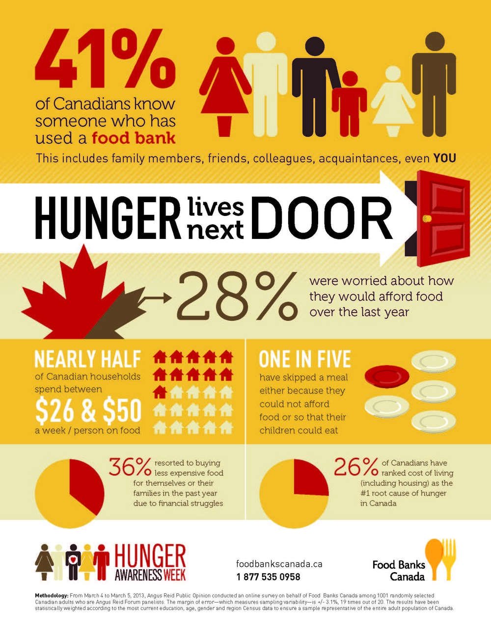 Hunger Awareness Infographic