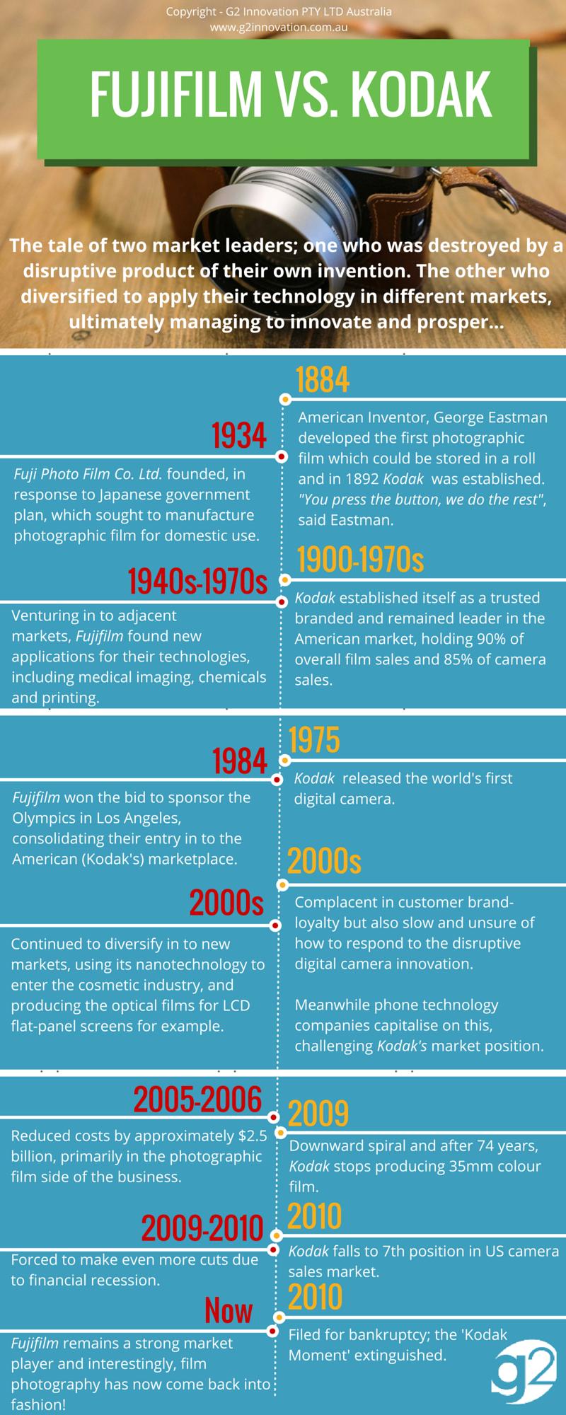 Fujifilm vs. Kodak.png