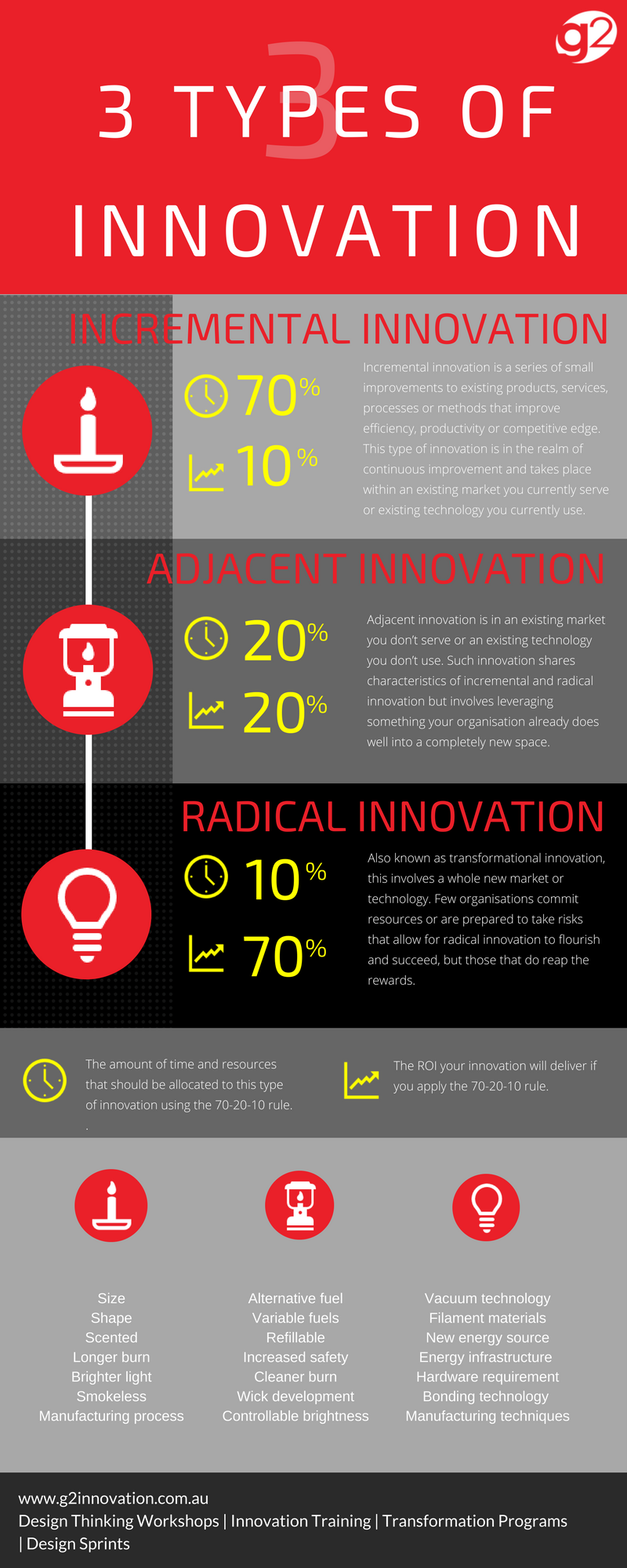 Click on the 3 Types of Innovation infographic for a printable PDF.