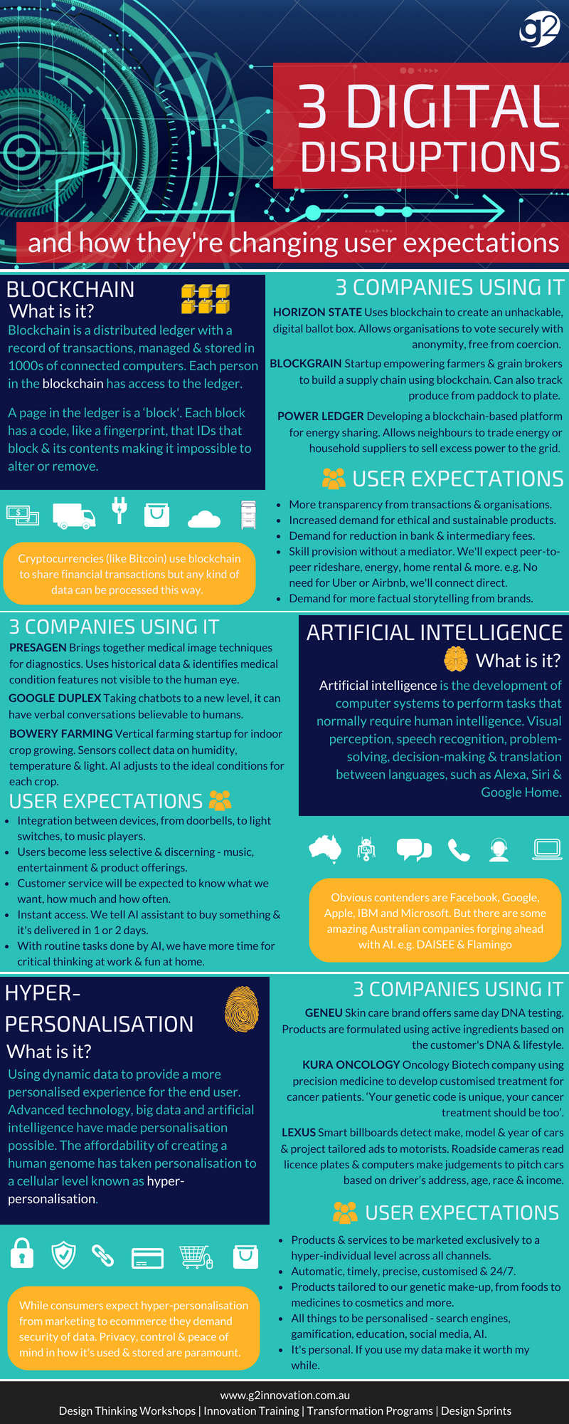 DIGITAL DISRUPTION INFOGRAPHIC_G2 INNOVATION.png