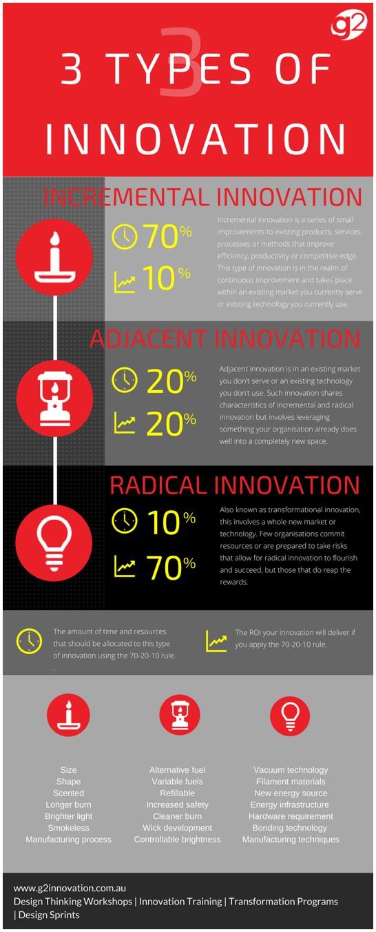 3 Types of innovation-white border.jpg