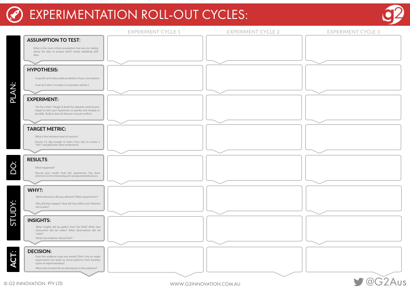 Experimentation Cycles