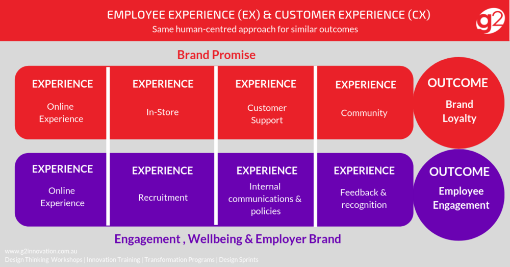 Click on the image to download:  Employee Experience and Customer Experience Infographic