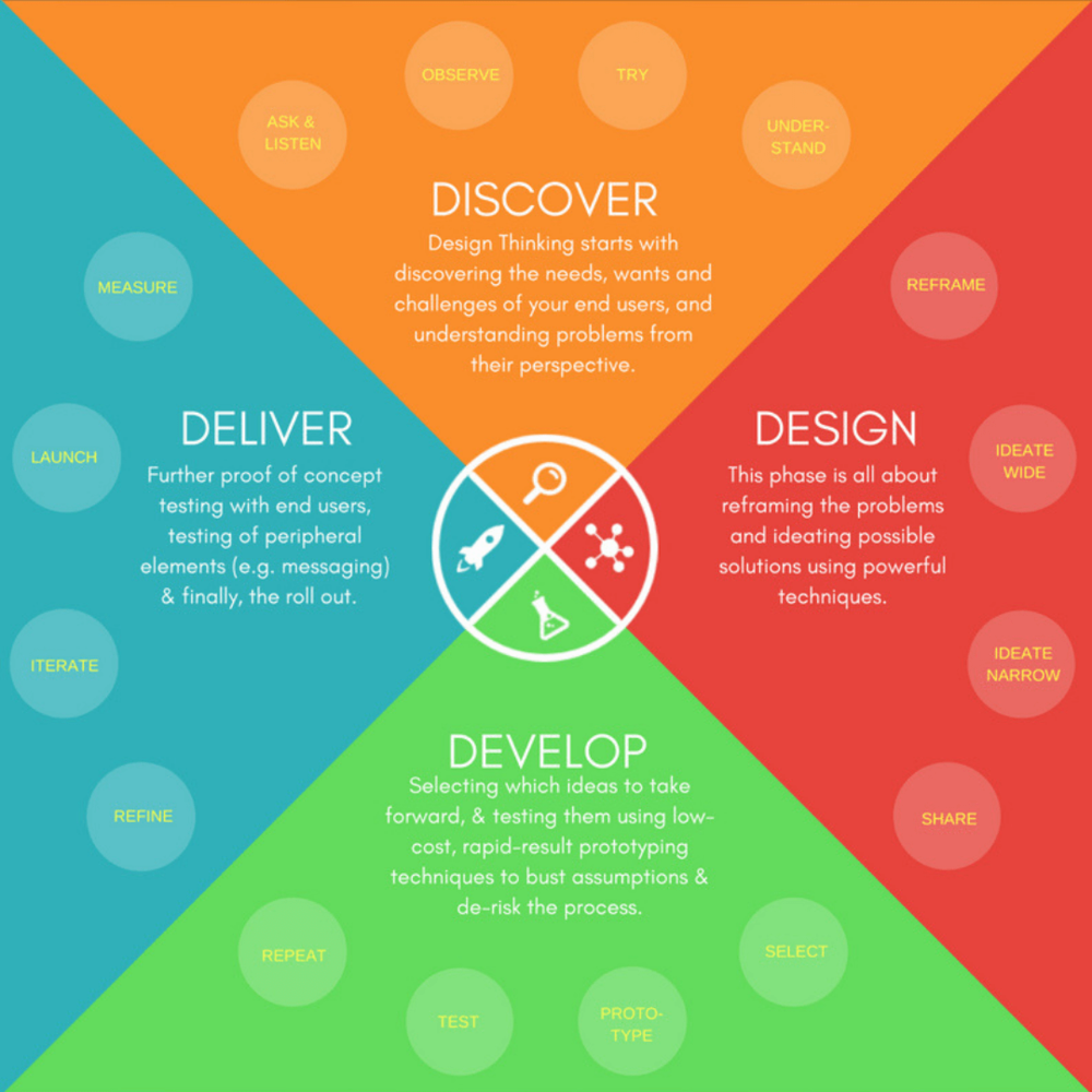 Click on the image to download the Design Thinking Framework.