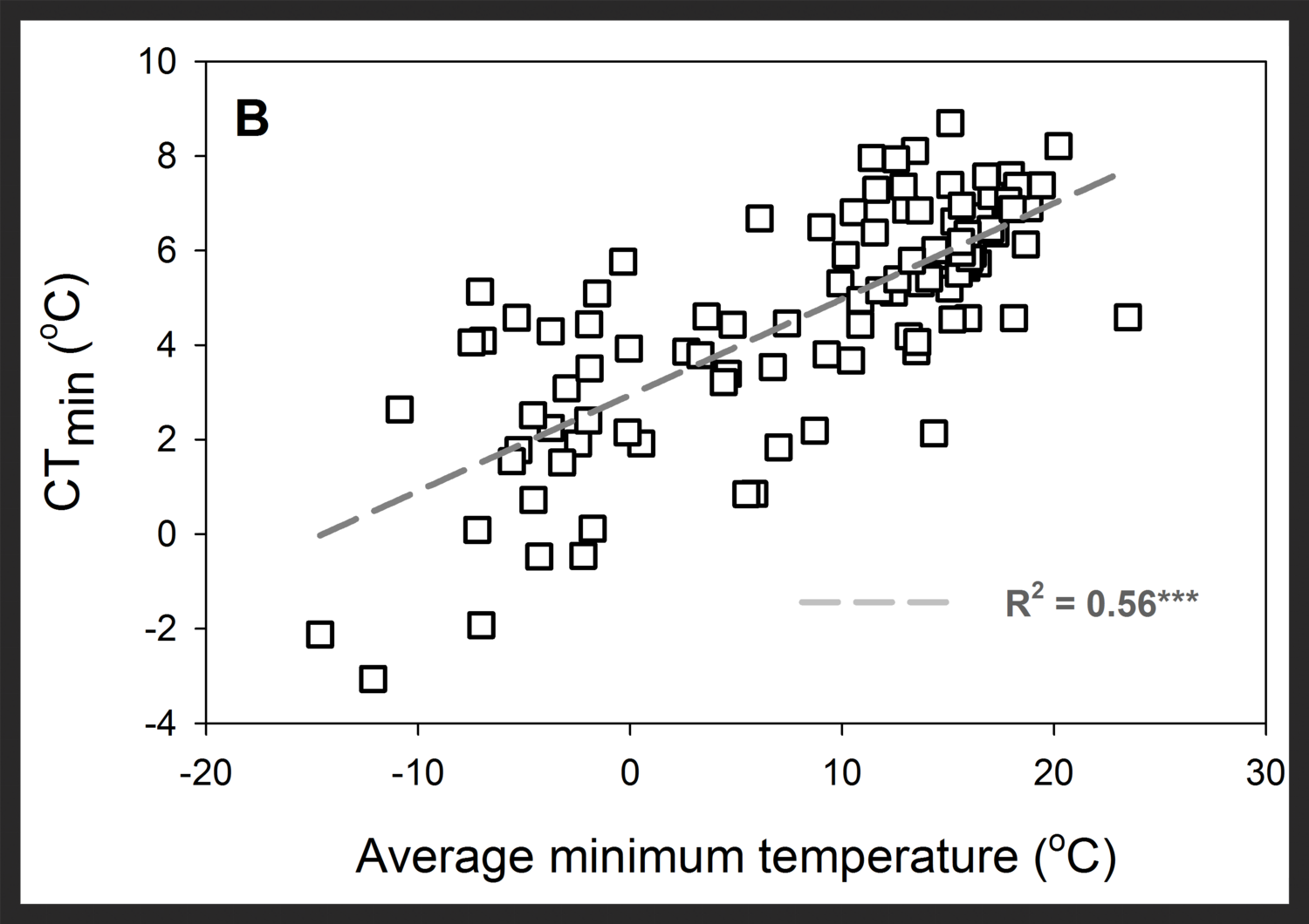 Relation between minimal temperature of the environment and chill resistance measured as the temperature of cold coma in 100 species of  Drosophila
