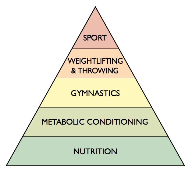 Essa é a pirâmide do CrossFit. Como já falamos no passado, fazer CrossFit não é jogar peso para cima e sim seguir a risca esta pirâmide.