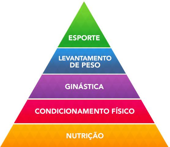 A pirâmide pela qual nossa metodologia é baseada!