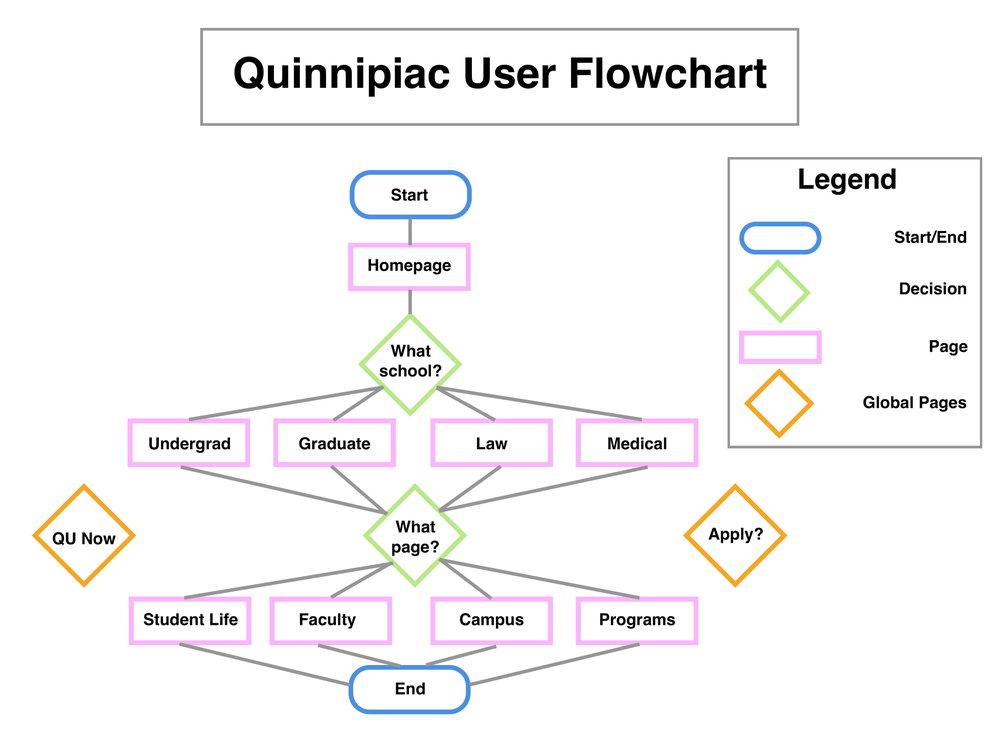 UserFlowchart-4.jpg