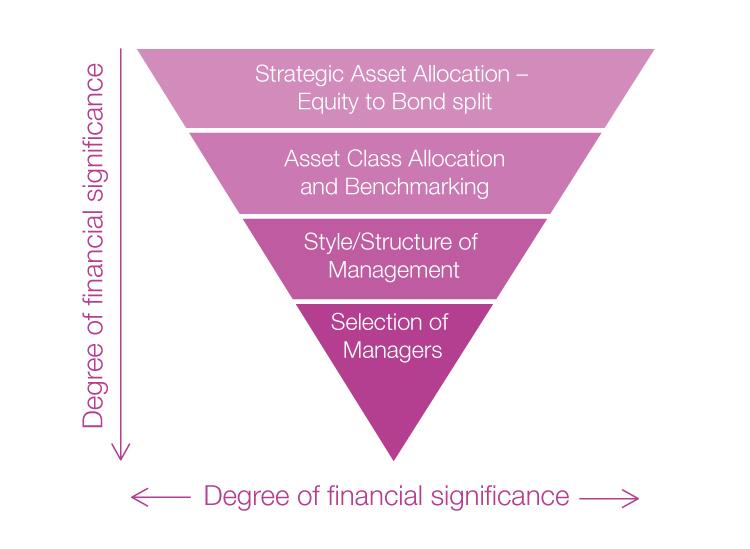 Impact-of-investement-decisions.jpg