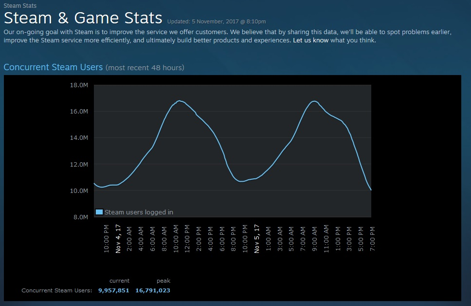 Steam Stats Analytics.jpg