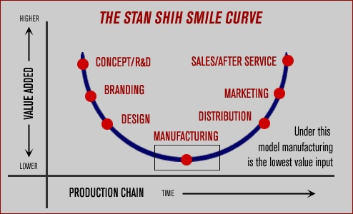 smile-curve