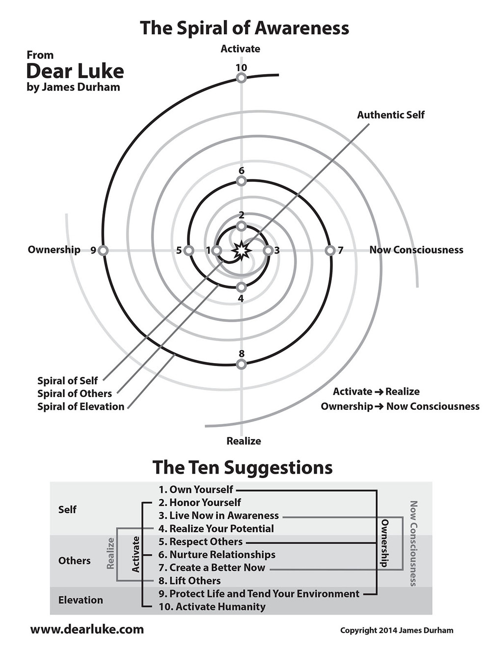 The Spiral of Awareness  and Its Relationship with The Ten Suggestions - From Dear Luke 16 - Click the image to view a larger version.