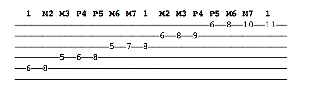 Looking Deeper Into Barre Chords Chordistry
