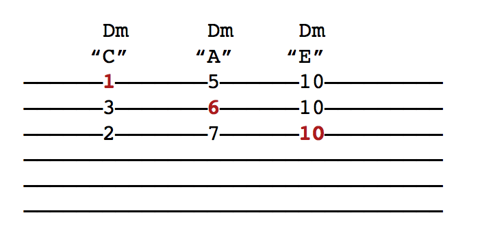 C Shape Barres and Chord Inversions — CHORDISTRY