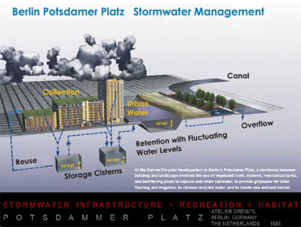 Map of Potsdamer Platz's water storage system (source)