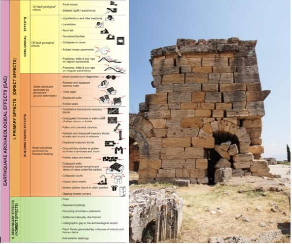 A typology of structural earthquake effects (Fig. 2, Rodríguez-Pascua et al. 2010) and seismically-characteristic penetrative fractures and vertical fissures at the NW corner of the so-called North Baths in Phrygian Hierapolis (Author photo, 2011)