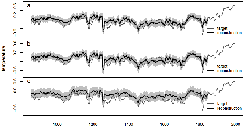 "Reconstructions of Northern Hemisphere temperatures over the last 1,100 years as derived from tree-ring, pollen, and climate forcing evidence. Modelling of three scenarios with and without noise. The grey area is the 95% uncertainty band of the reconstruction. After Li et al., ""The Value of Multi-Proxy Reconstruction of Past Climate,""  Journal of the American Statistical Association  105(491)  (2010): Fig. 7."
