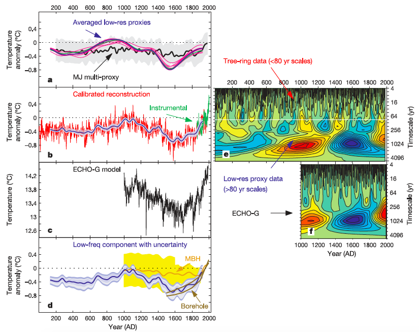 "A typical example of the 0 CE terminus. Fig. 2 from Moberg, A. et al. 2005. ""Highly Variable Northern Hemisphere Temperatures Reconstructed from Low- and High-Resolution Proxy Data.""  Nature  433 (2005): 613-17."