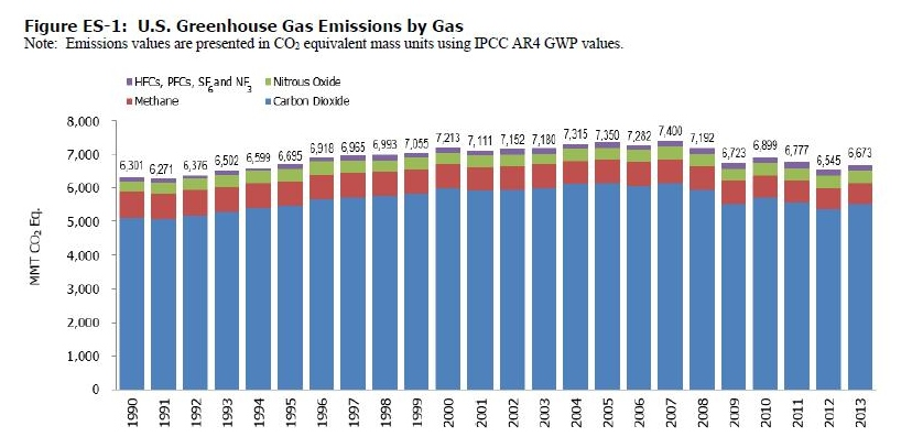 "Figure 1: Table showing methane as second major greenhouse gas emission in the U.S. Source: EPA ""Greenhouse Gas Emissions and Sinks: Executive Summary,"" 2013."