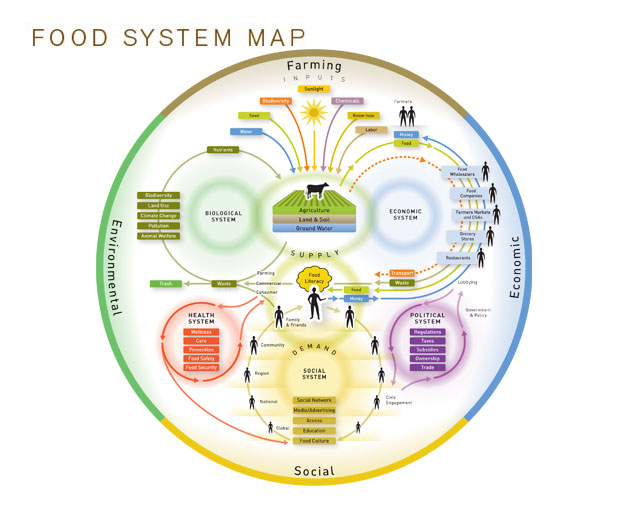 Figure 1: Food System Map highlighting many parts of our human food system [2]. Source: Nourish Life. For larger version see: http://www.nourishlife.org/pdf/Nourish_Food_System_Map_8.5x11.pdf.