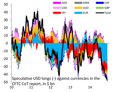 Speculative Dollar Positions (CFTC)