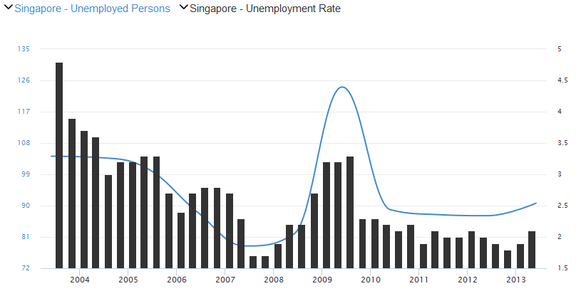 2Q14 uneployment in Singapore remains below the historical average but has recently started to creep higher, there is an apparent cyclical element