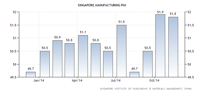Singapore's Manufacturing PMI came in at 51.8 in November, marginally lower than the 51.9 seen in October. A reading above 50 indicates an expansion, a reading below 50 indicates a contraction