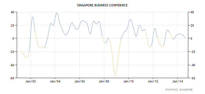 Business confidence (current and expected)declined to 1 in 3Q14 from 6 in the previous quarter. This marks the lowest reading in a year and signals uncertainty in future outlook amongst bsuinesses