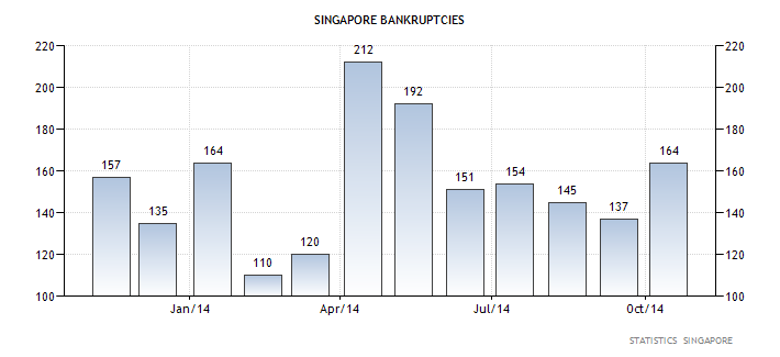 Bankruptcies across corporate Singapore jumped to 164 firms in October, marking the first major increase in 6 months