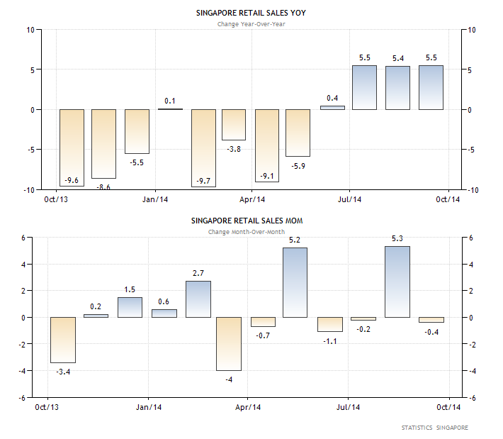 Retail sales grew 5.5% and -0.4% YoY and MoM respectively in September. the annualized figure has been unchanged for the past 3 months and a 5.5% print marks the highest growth rate since March 2012, ending an almost 2-year long streak of declines while the MoM figure has been volatile for the last year or so