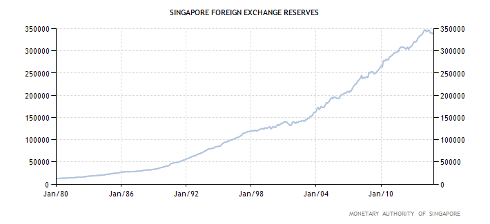 Singapore's foreign exchange reserves rose to $339.875bn in Oct 14 from $339.51bn the previous. The peak was recorded in Jan 14 at $347.144bn