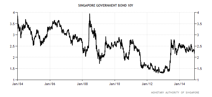 The yield on the 10 year Singapore Government Securities (SGS) traded at 2.19% at the start of Dec. The government does not issue these government debt securities to fund fiscal deficits but to develop the domestic bond market by widening market breadth; the government usually runs fiscal surpluses. SGSs are AAA credit-rated by Standard & Poors
