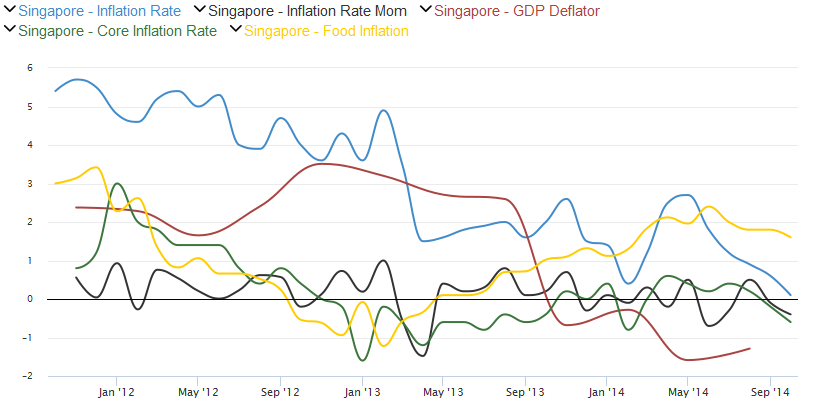 In October 2014, annual inflation fell a staggering 0.5% from 0.6% to 0.1% and saw a further deceleration in the sequential print, declining from -0.1% to -0.4% marking the second consecutive MoM deflation; core inflation (ex. energy) fell from 1.9% to 1.7%; the GDP deflator has been suppressed since 4Q13; food inflation remains the only outlier. printing a 2.8% vs. 2.9% in September and remains the only component preventing the main metric from sliding into deflationary territory