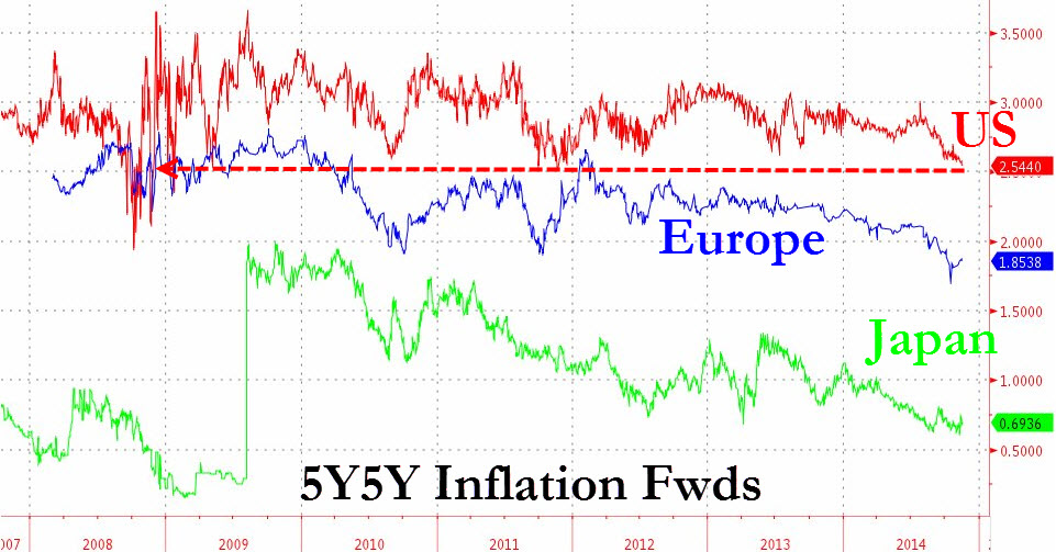 In this chart from ZeroHedge, it is evident that the even the markets see inflation as a diminishing concern. The chart plots the various breakeven rates on US treasury bonds, German Bunds, and Japanese government bonds. The breakeven rate is derived by subtracting the real yield of an inflation-linked bond (like TIPS in the US) from the nominal yield of a conventional government bond, both of the same credit quality and tenure. In this case we use the 5 year measure of breakeven, and all 3 are trending down