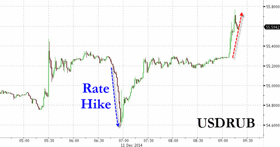Outright FX interventions and rate hikes have had non lasting impact on a fast depreciating Ruble as shown by this chart from ZeroHedge. So it there abut reason to expect a deviation from this trend?