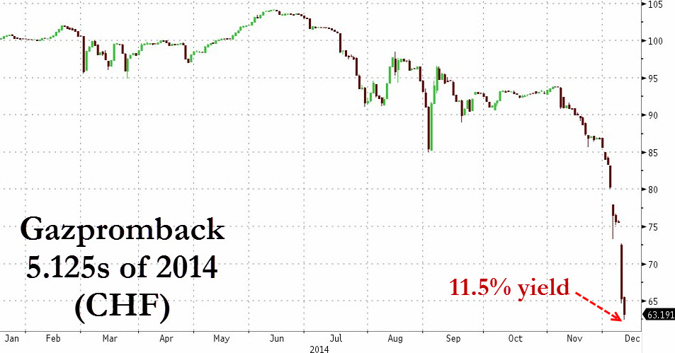 This chart courtesy of Zerohedge show how the price (inverted yield) on the 2014 series of Gazprombank (a major state-owned bank tied to the energy giant) bonds denominated in Swiss Francs yielding 5.125%, has crashed from a year-to-date high of around 104 to under 65; and from an implied yield of under 5.125% to over 11.5%