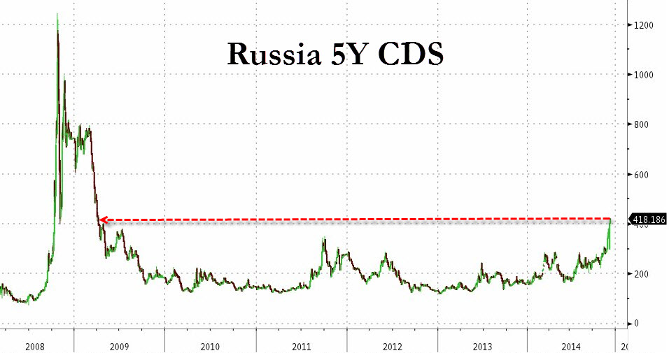 Probability of Russia defaulting on its obligations quantified by it's 5 year CDS has surged to April 2009 heights in the current episode of panic selling; with a spread that has more than doubled from 2014 lows