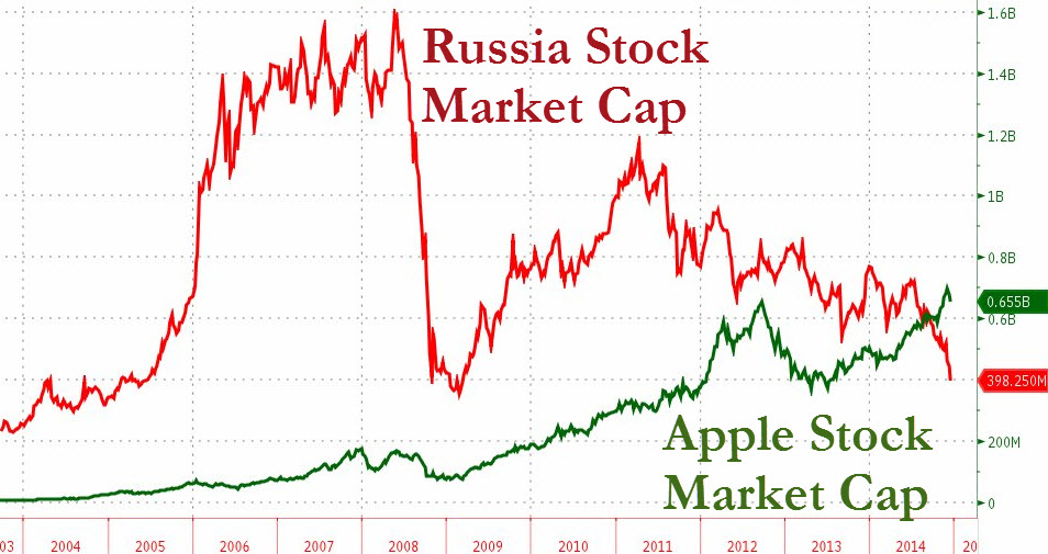 The extent of selling in the Russian stock market as tracked by the market capitalization of the MICEX Index is evident as the market value of America's largest company surpasses the whole of Russia; above valuations are in USD